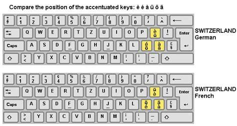 keyboard layout ch switzerland keyboard layout