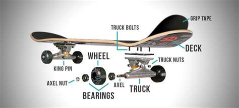 longboard parts diagram image gallery skateboard components