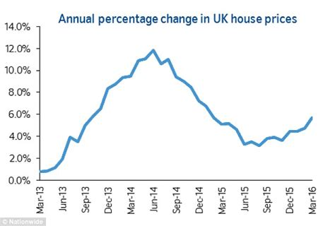 house prices leap again to top 163 200k for the time