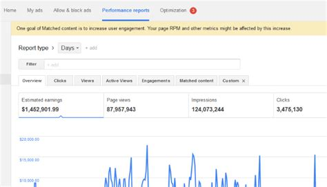 adsense facebook traffic how i made 1 4 million with adsense facebook linkedin