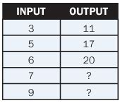 input output pattern rule finder functions or quot input output rules quot bridges first edition