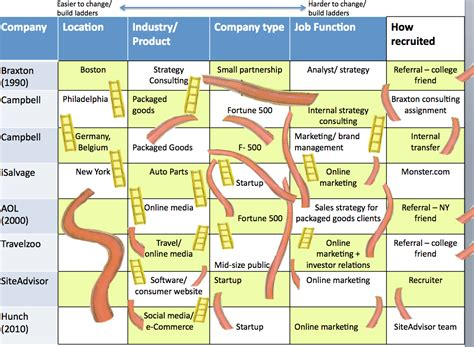Top Mba Career Paths by To Plan Your Career Path Think Chutes And Ladders Bits