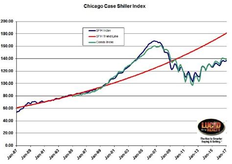 Home Index by Shiller Chicago Area Home Price Gains Set Another Record