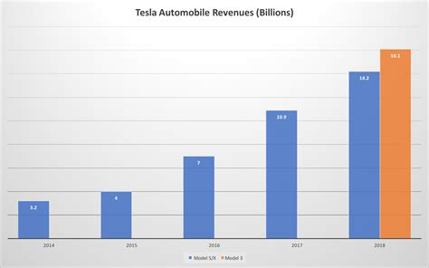 can tesla rev up revenues significantly next year tesla