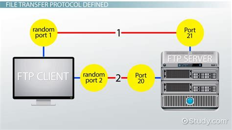 design transfer definition what is file transfer protocol ftp definition from