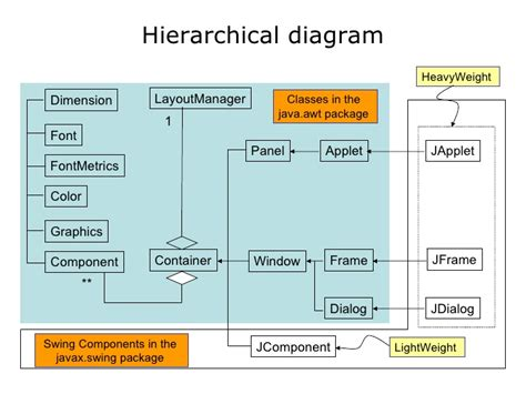 java swing architecture 01 java is architecture neutral
