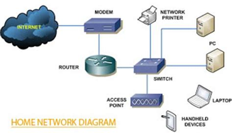 common home networking topology usa networking