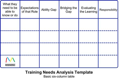 learner analysis template needs analysis template business students a smart guide