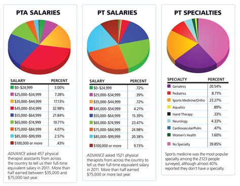Physical Therapist Outlook by Pt Salaries Rehab Insider