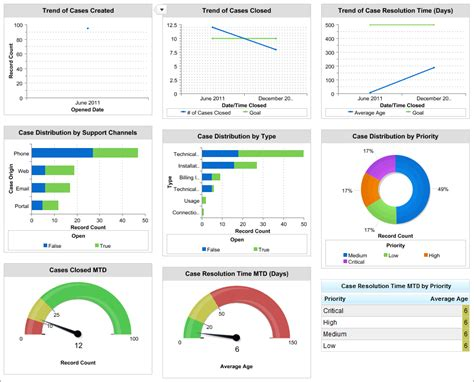 kpi template for customer service service kpis dashboard sle crm dashboards
