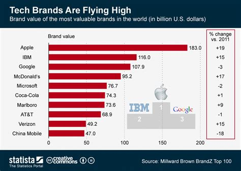 chart dethrones apple as most valuable brand statista chart tech brands are flying high statista
