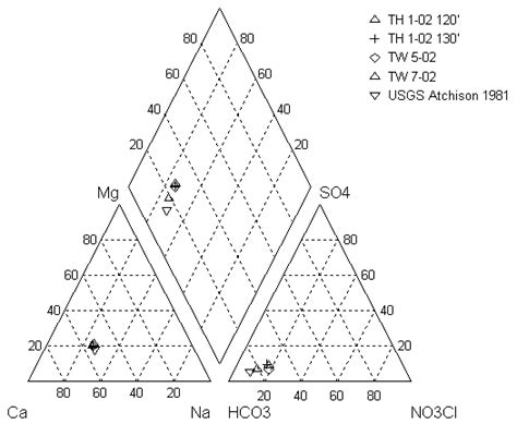 piper trilinear diagram interpretation piper trilinear diagram piper diagrams water types
