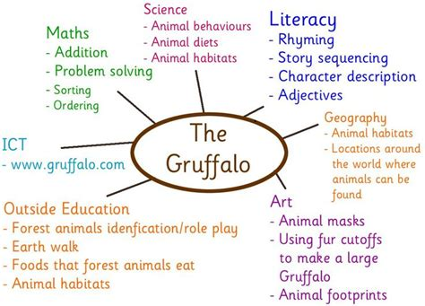 themes to base a story on 109 best images about hist 243 ria o grufal 227 o the gruffalo