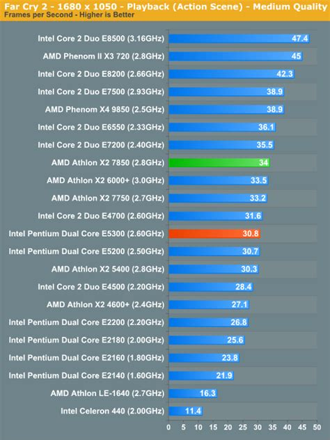 anandtech cpu bench gaming performance amd athlon x2 7850 vs intel pentium