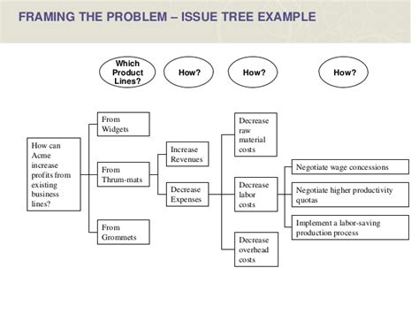tree problem solving 28 images working with mckinsey 4