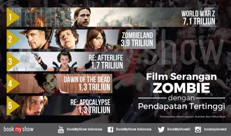 film romance rating tertinggi direct release 5 film serangan zombie dengan pendapatan