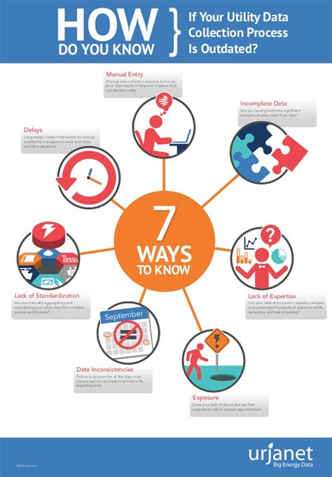 how do you if your is infographic how do you if your utility data collection process
