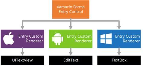 xamarin custom layout renderer basics of xamarin forms custom renderers xamarin help