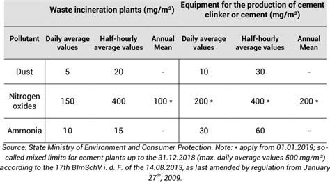 design criteria for incineration table 12 emissions limit values in bavaria for waste
