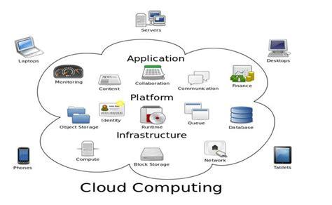 online tutorial cloud computing salesforce learning guide