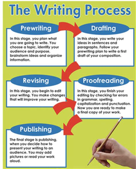 Five Stages Of Essay Writing by Edwards Cristal 5th Grade Writing