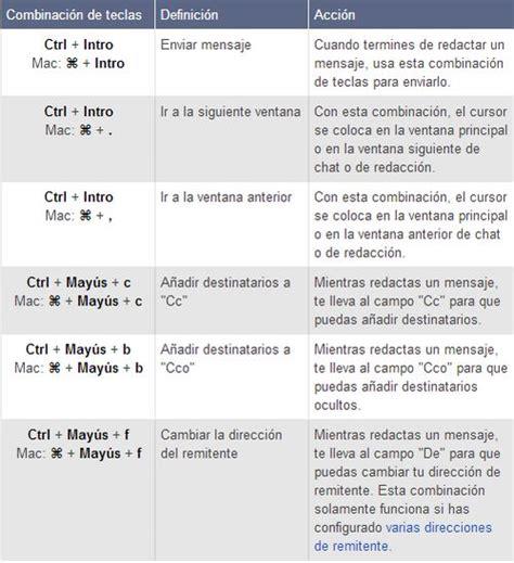 combinaciones de teclas predeterminadas de gmail y c 243 mo crear combinaciones