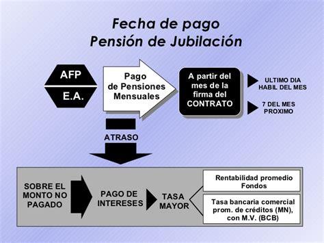 fecha de cobro pensiones no contributivas nacionales mes de mayo 2016 fecha de pago de pensiones bolivia sistema de pensiones