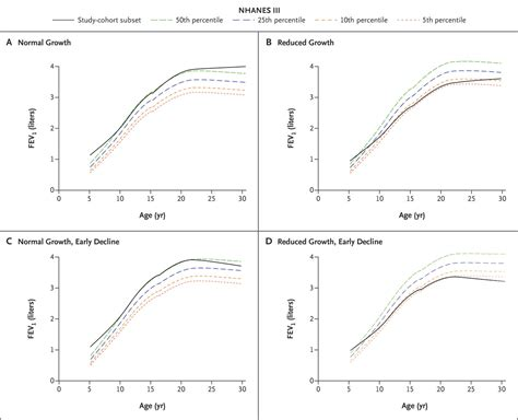 growth pattern classification patterns of growth and decline in lung function in