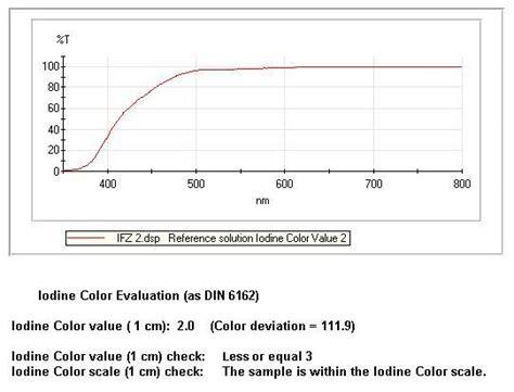 color of iodine iodine color value