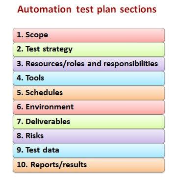 How Does Test Planning Differ For Manual And Automation Projects Software Testing Help Automation Test Plan Template For Qtp