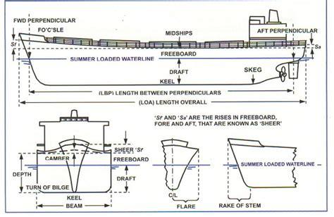 boat frame definition marine engineering ship construction