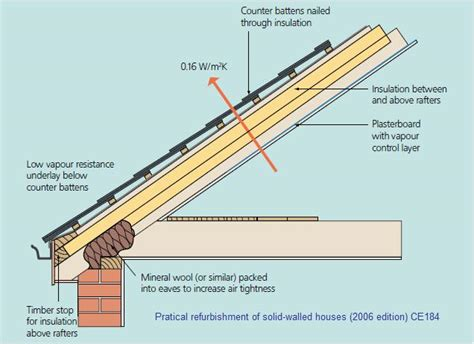 insulation diagram pin by insulatingyourhome on roof insulation