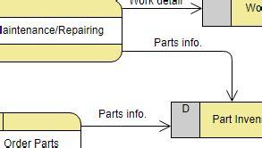 membuat dfd dengan visual paradigm online data flow diagram maker