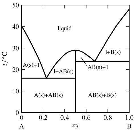 binary phase diagram exles 13 2 phase diagrams binary systems chemistry libretexts