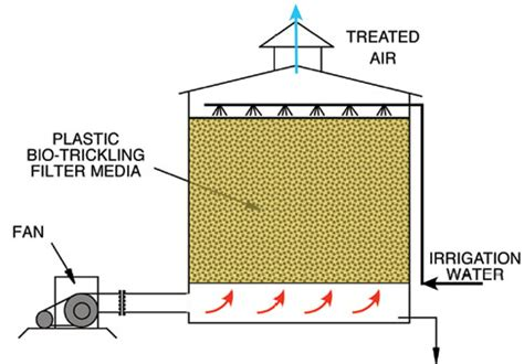 design criteria for biofilters using empty bed contact time ebct to design biological