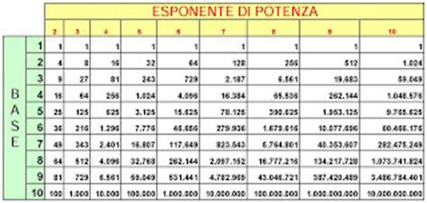 tavola periodica dei numeri primi condividiamo la matematica e le scienze tabella