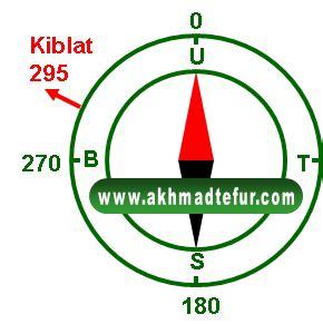 Sajadah Kompas Arah Kiblat 1 jadwal sholat indonesia android
