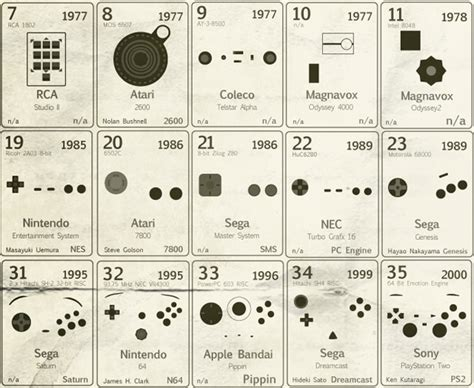Periodic Table Of Controllers by Used To Like You Maart 2009