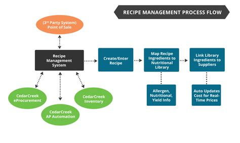 Create Your Own Kitchen Design by Recipe Management Solutions For Golf And Country Clubs