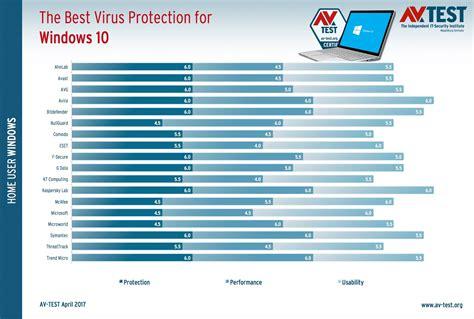 best 10 antivirus best antivirus programs for windows 10 for the year 2017