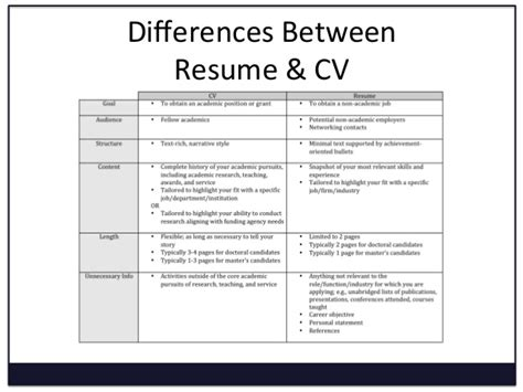 curriculum vitae cv vs a resume difference between and