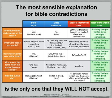 Ignoring the Most Biblical Explanation