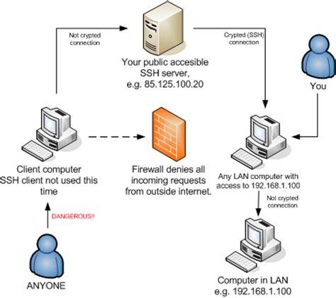 explain forwarding n a t network address translation and forwarding