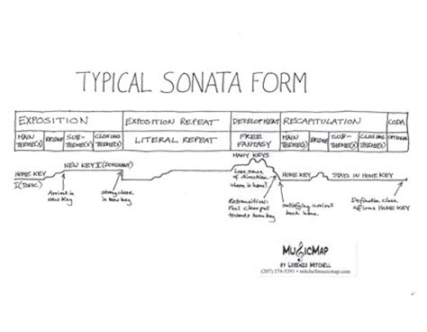 sonata form diagram sonata form pictures to pin on pinsdaddy