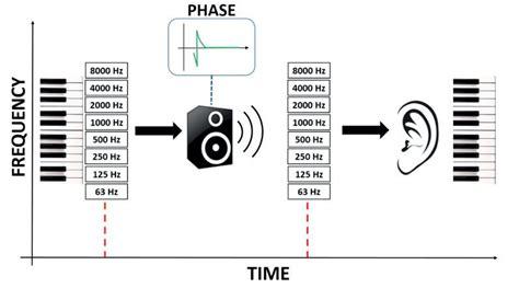 nowe spojrzenie na reset i przywracanie systemu w windows nowe spojrzenie na liniowość w kolumnach głośnikowych rcf