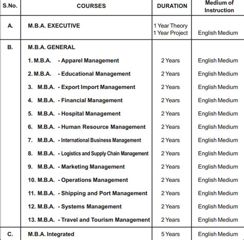 Mba Hr Course Subjects by Mba Degree Program Mba Courses Distance Autos Post