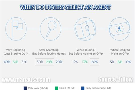 buy second house before selling first zillow report change has come to house buying process