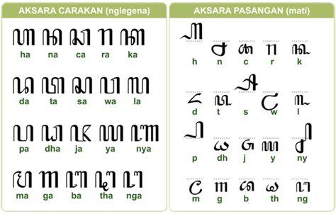 panduan aksara jawa menggunakan keyboard melalui font