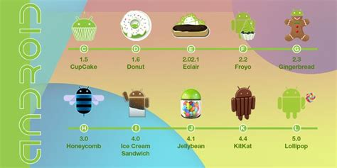 newest version of android versions of android are explained