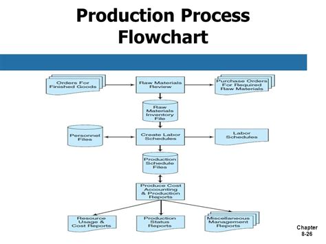 production flowchart flowchart of production process create a flowchart